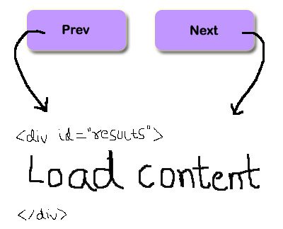 ajax-loading content using prev and next navigation buttons