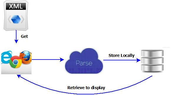 jQuery XML Parsing, Storing on LocalStorage and read from LocalStorage to Display