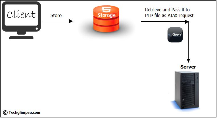 Pass-LocalStorage-data-to-PHP-using-jQuery