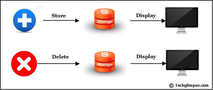 Store Retrieve Delete from LocalStorage using Ajax jQuery