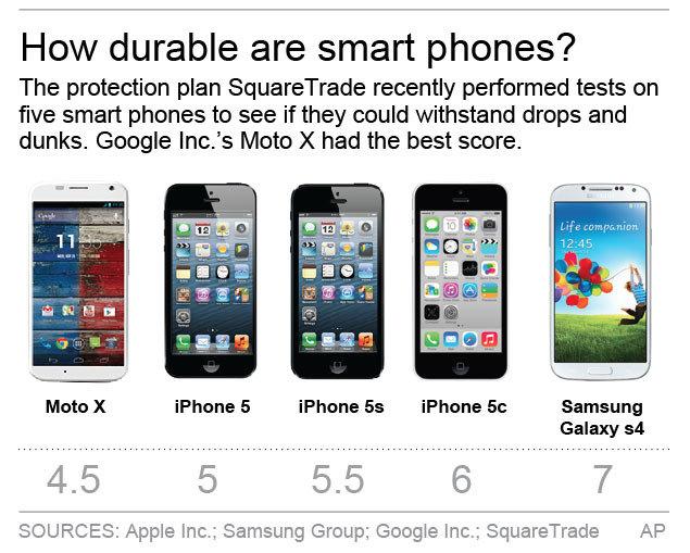 Durability test result of smartphones