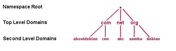 DNS Tree