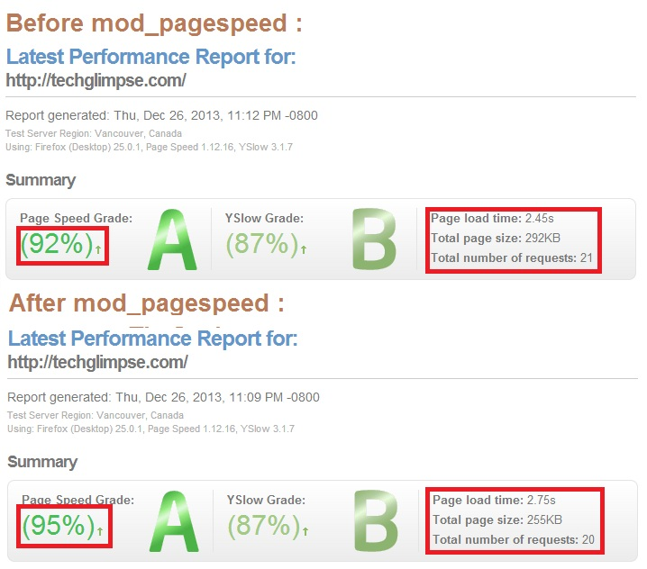 How to install mod_pagespeed module for Apache in RHEL, CentOS and