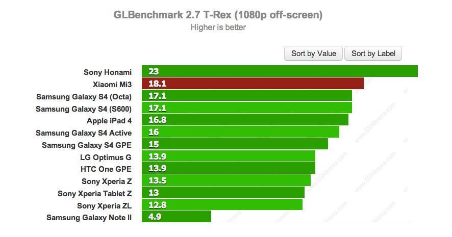 Xiaomi Mi3 benchmarks
