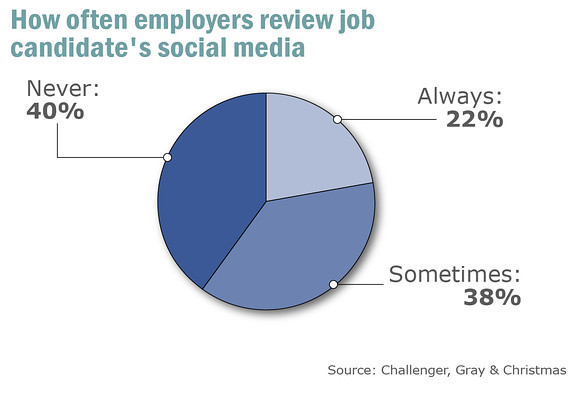 Effect of social media on employers.