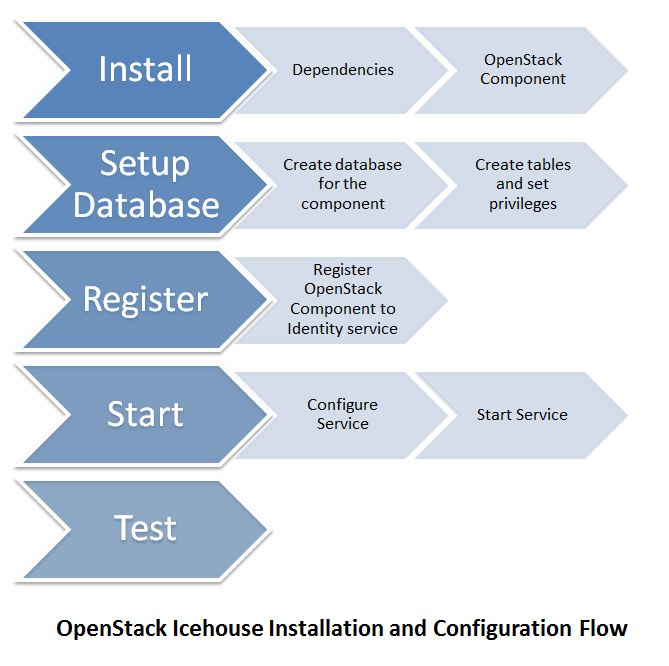 Create centos image for openstack