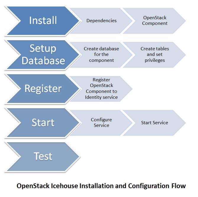 Openstack installation flow chart