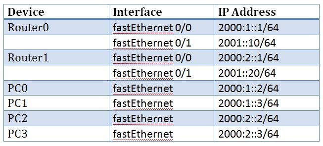 Ipv6 routing implementation of static and dynamic routing for ipv6 static routing addressing table keyboard keysfo Gallery