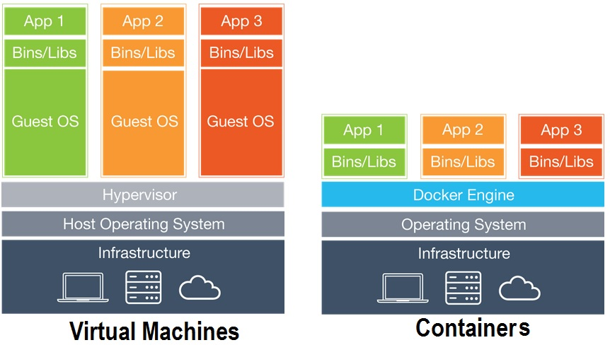 Architectural diagram of Container vs VMs