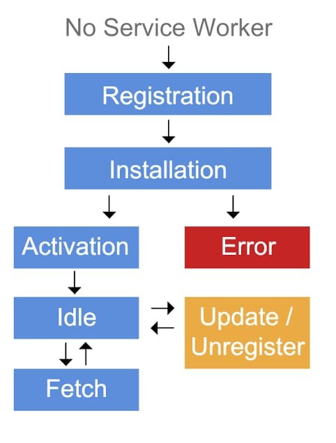 PWA Service Worker Life Cycle