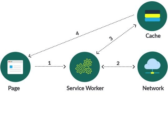 PWA: Service Worker working