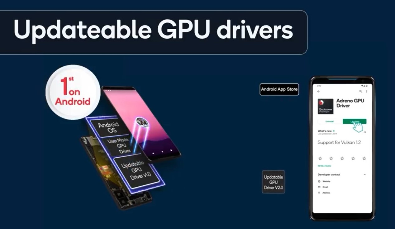 Updatable GPU drivers are the next step at enabling desktop grade gaming on SOC-powered devices