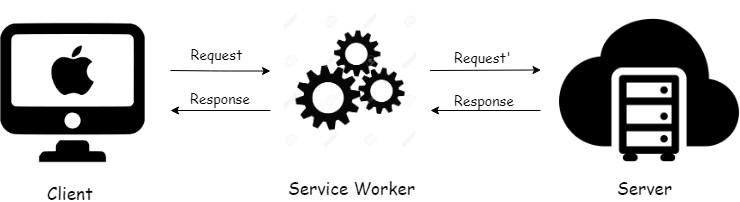 Service Worker Client-Server model
